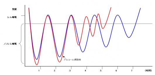 睡眠波形イメージ